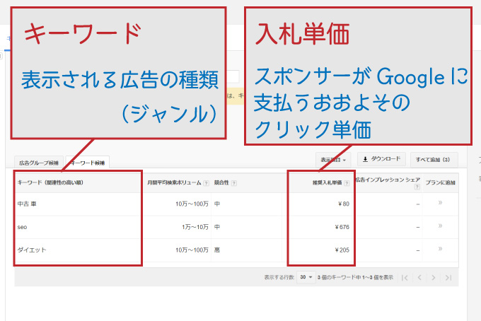 キーワードプランナーでクリック単価を確認